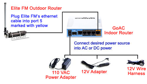elite outdoor w/ mount and GoAC indoor installation diagram